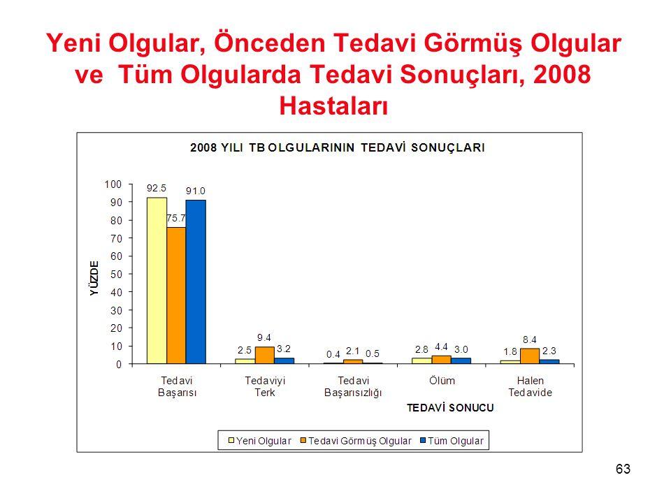 63 Yeni Olgular, Önceden Tedavi Görmüş Olgular ve Tüm Olgularda Tedavi Sonuçları, 2008 Hastaları