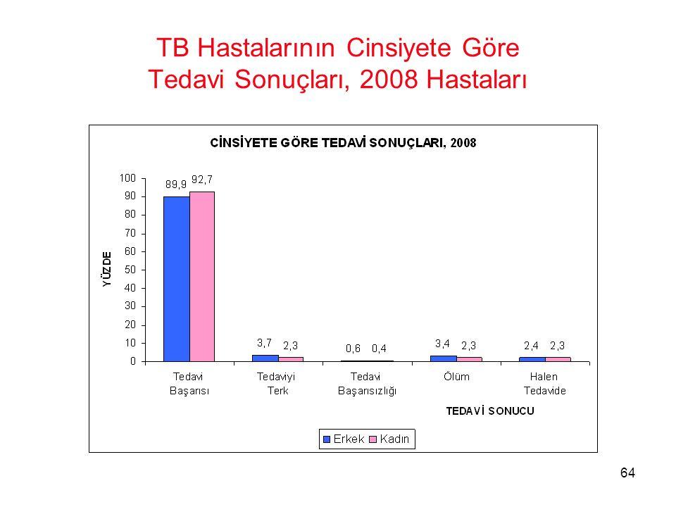 64 TB Hastalarının Cinsiyete Göre Tedavi Sonuçları, 2008 Hastaları