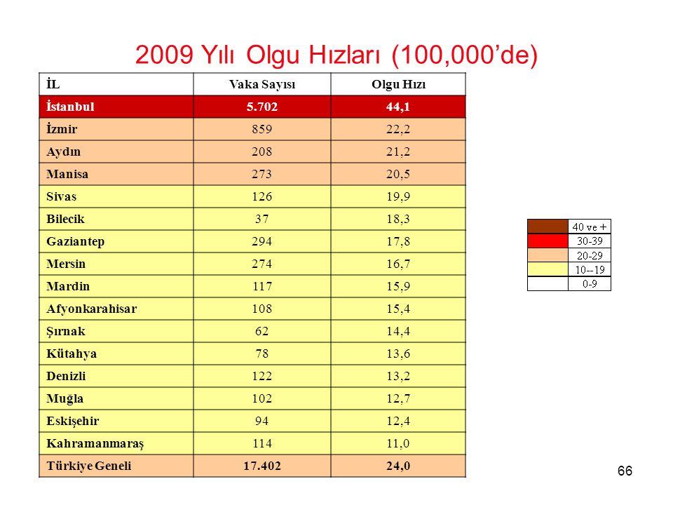 66 2009 Yılı Olgu Hızları (100,000'de) İLVaka SayısıOlgu Hızı İstanbul5.70244,1 İzmir85922,2 Aydın20821,2 Manisa27320,5 Sivas12619,9 Bilecik3718,3 Gaziantep29417,8 Mersin27416,7 Mardin11715,9 Afyonkarahisar10815,4 Şırnak6214,4 Kütahya7813,6 Denizli12213,2 Muğla10212,7 Eskişehir9412,4 Kahramanmaraş11411,0 Türkiye Geneli17.40224,0