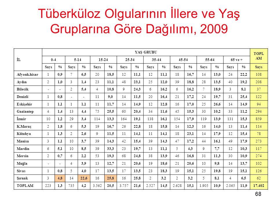 68 Tüberküloz Olgularının İllere ve Yaş Gruplarına Göre Dağılımı, 2009 İL YAŞ GRUBU TOPL AM 0-45-1415-2425-3435-4445-5455-6465 ve + Sayı% % % % % % %