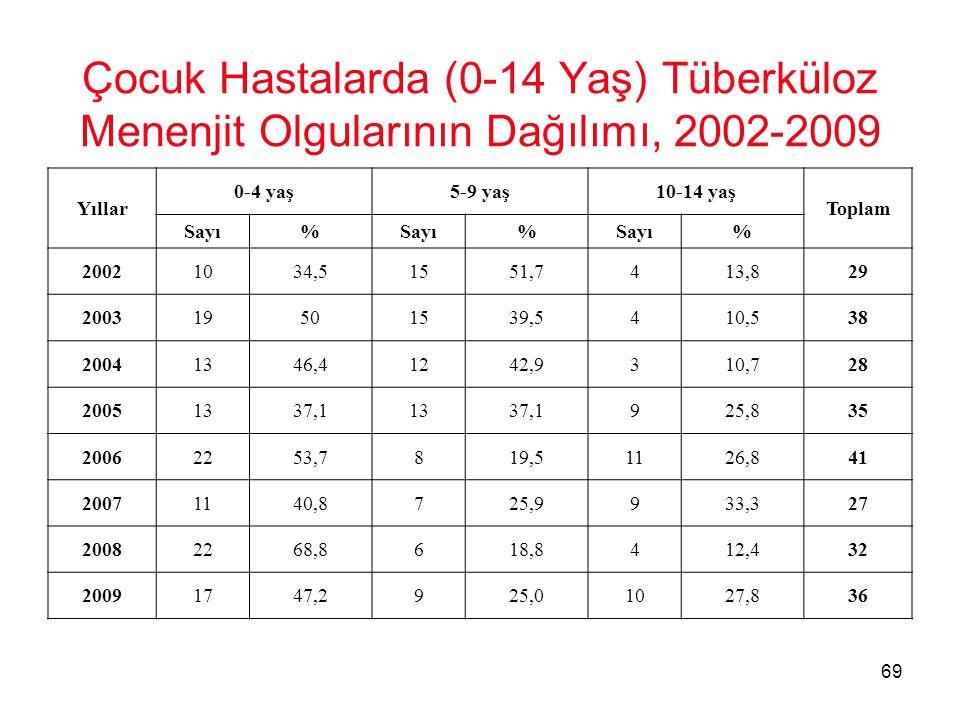 69 Çocuk Hastalarda (0-14 Yaş) Tüberküloz Menenjit Olgularının Dağılımı, 2002-2009 Yıllar 0-4 yaş5-9 yaş10-14 yaş Toplam Sayı% % % 20021034,51551,7413