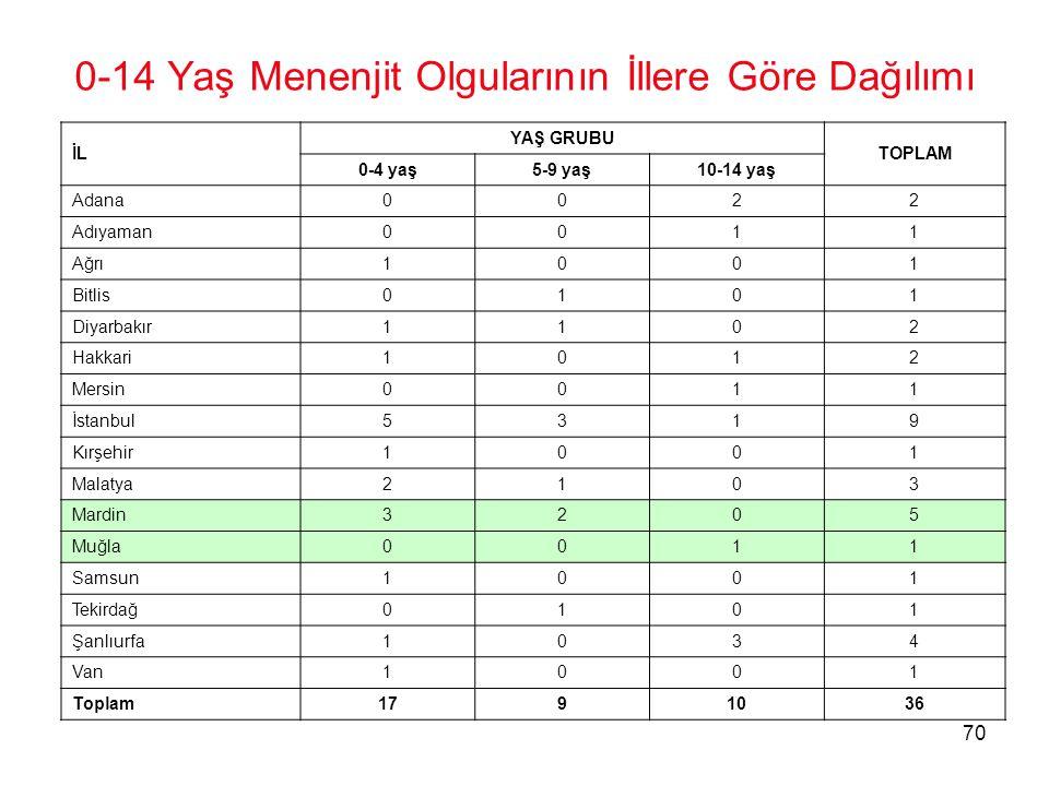70 0-14 Yaş Menenjit Olgularının İllere Göre Dağılımı İL YAŞ GRUBU TOPLAM 0-4 yaş5-9 yaş10-14 yaş Adana0022 Adıyaman0011 Ağrı1001 Bitlis0101 Diyarbakı
