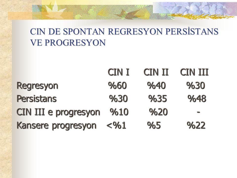 CIN DE SPONTAN REGRESYON PERSİSTANS VE PROGRESYON CIN I CIN II CIN III CIN I CIN II CIN III Regresyon %60 %40 %30 Persistans %30 %35 %48 CIN III e pro
