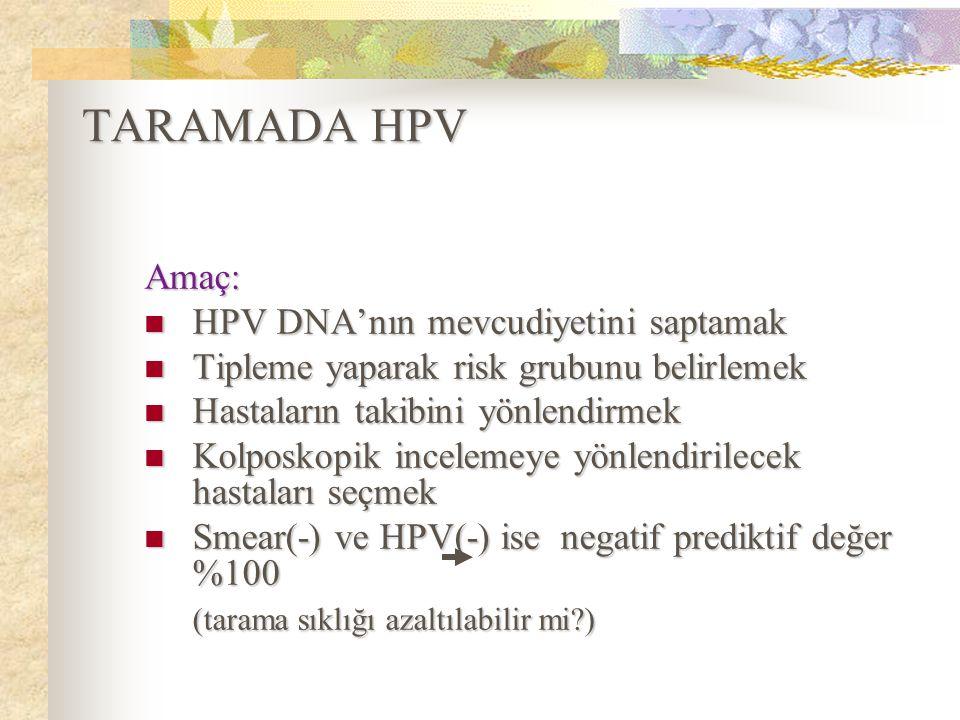 TARAMADA HPV Amaç: HPV DNA'nın mevcudiyetini saptamak HPV DNA'nın mevcudiyetini saptamak Tipleme yaparak risk grubunu belirlemek Tipleme yaparak risk