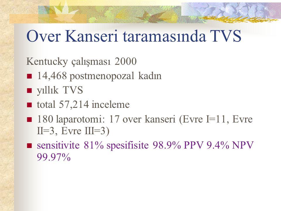 Over Kanseri taramasında TVS Kentucky çalışması 2000 14,468 postmenopozal kadın yıllık TVS total 57,214 inceleme 180 laparotomi: 17 over kanseri (Evre