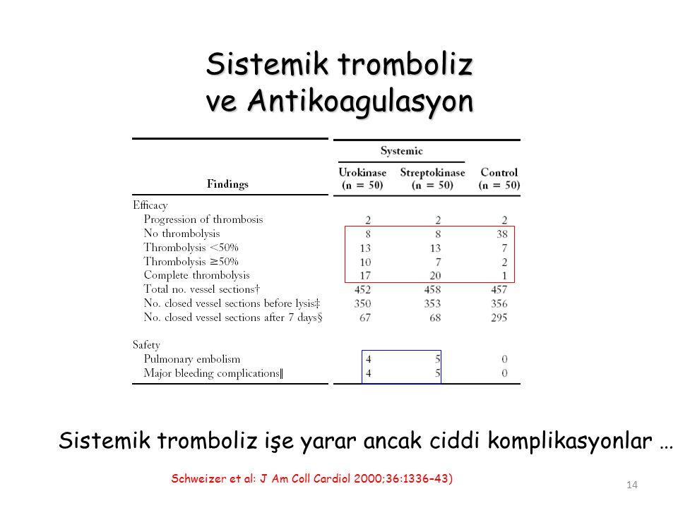 14 Sistemik tromboliz ve Antikoagulasyon Schweizer et al: J Am Coll Cardiol 2000;36:1336–43) Sistemik tromboliz işe yarar ancak ciddi komplikasyonlar