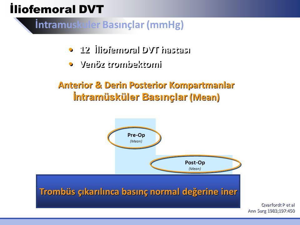İntramuskuler Basınçlar (mmHg) İliofemoral DVT Days Intramuscular Pressure (mmHg) Anterior & Derin Posterior Kompartmanlar İntramüsküler Basınçlar (Me