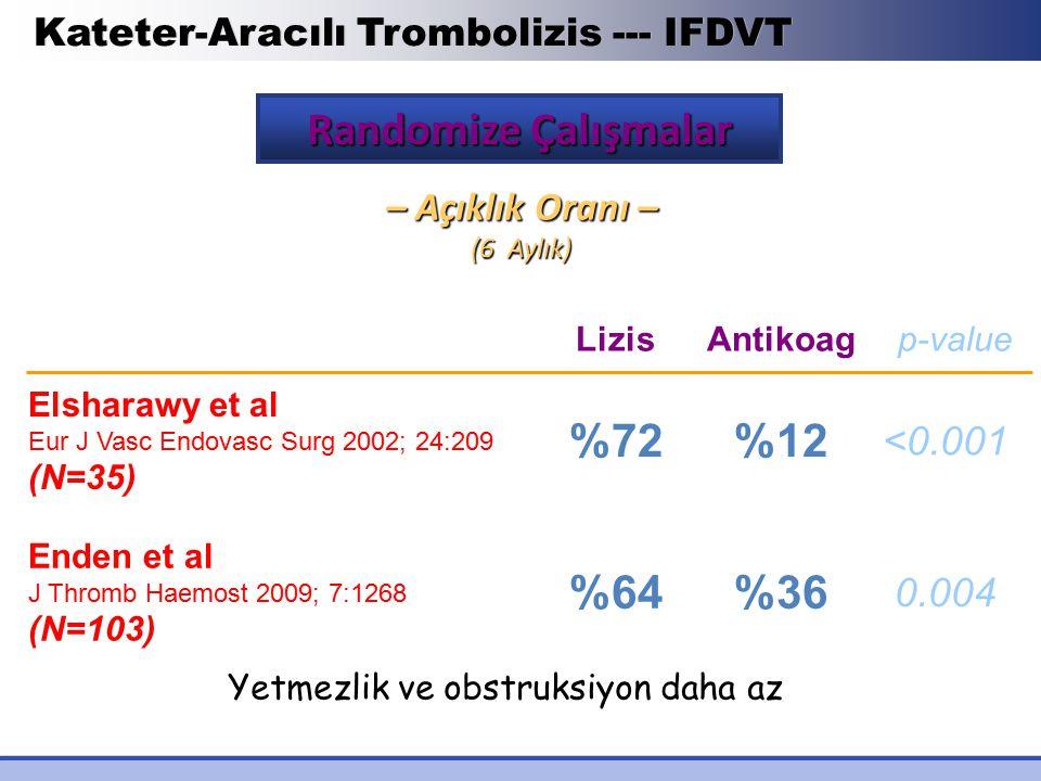 Kateter-Aracılı Trombolizis --- IFDVT Randomize Çalışmalar – Açıklık Oranı – (6 Aylık) LizisAntikoag p-value Elsharawy et al Eur J Vasc Endovasc Surg