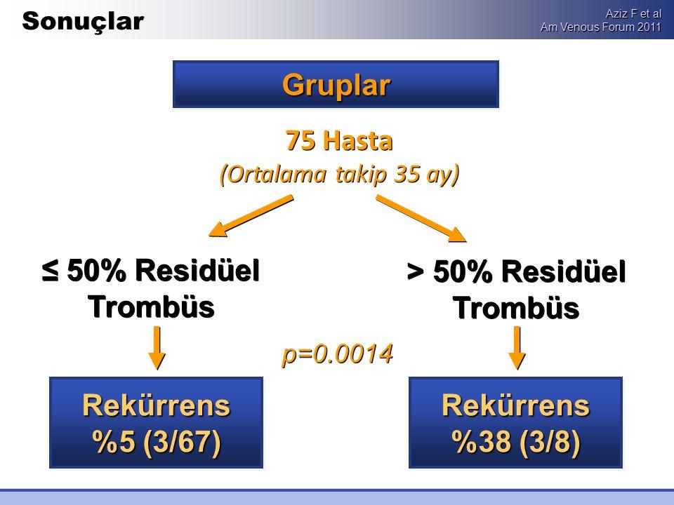 > 50% Residüel Trombüs ≤ 50% Residüel Trombüs 75 Hasta (Ortalama takip 35 ay) Gruplar Rekürrens %5 (3/67) Rekürrens %38 (3/8) Sonuçlar p=0.0014 Aziz F