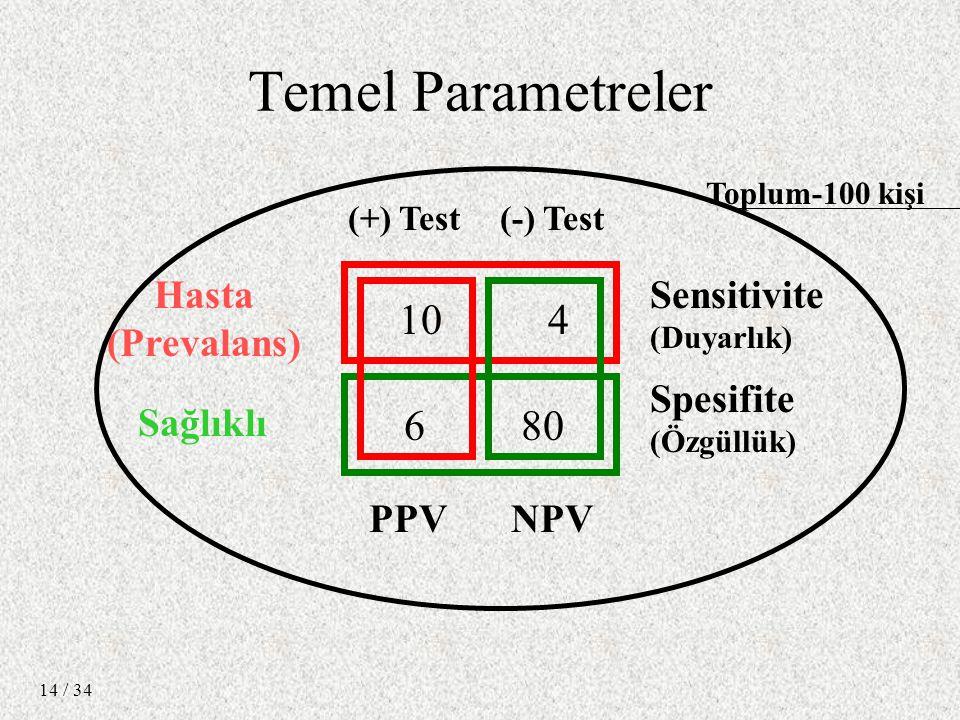 / 34 14 10 4 6 80 Hasta (Prevalans) Sağlıklı Spesifite (Özgüllük) Sensitivite (Duyarlık) PPVNPV (+) Test(-) Test Temel Parametreler Toplum-100 kişi