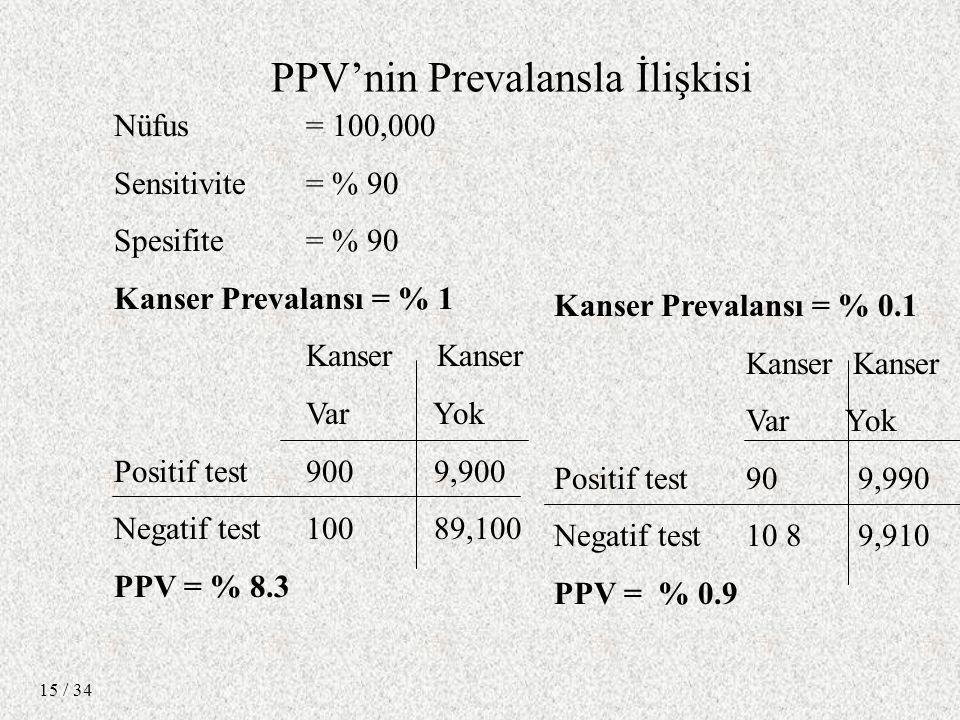 / 34 15 Nüfus = 100,000 Sensitivite = % 90 Spesifite = % 90 Kanser Prevalansı = % 1 Kanser Var Yok Positif test 900 9,900 Negatif test 100 89,100 PPV = % 8.3 Kanser Prevalansı = % 0.1 Kanser Var Yok Positif test 90 9,990 Negatif test 10 8 9,910 PPV = % 0.9 PPV'nin Prevalansla İlişkisi