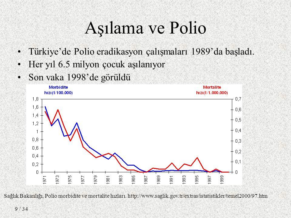 / 34 9 Aşılama ve Polio Türkiye'de Polio eradikasyon çalışmaları 1989'da başladı.