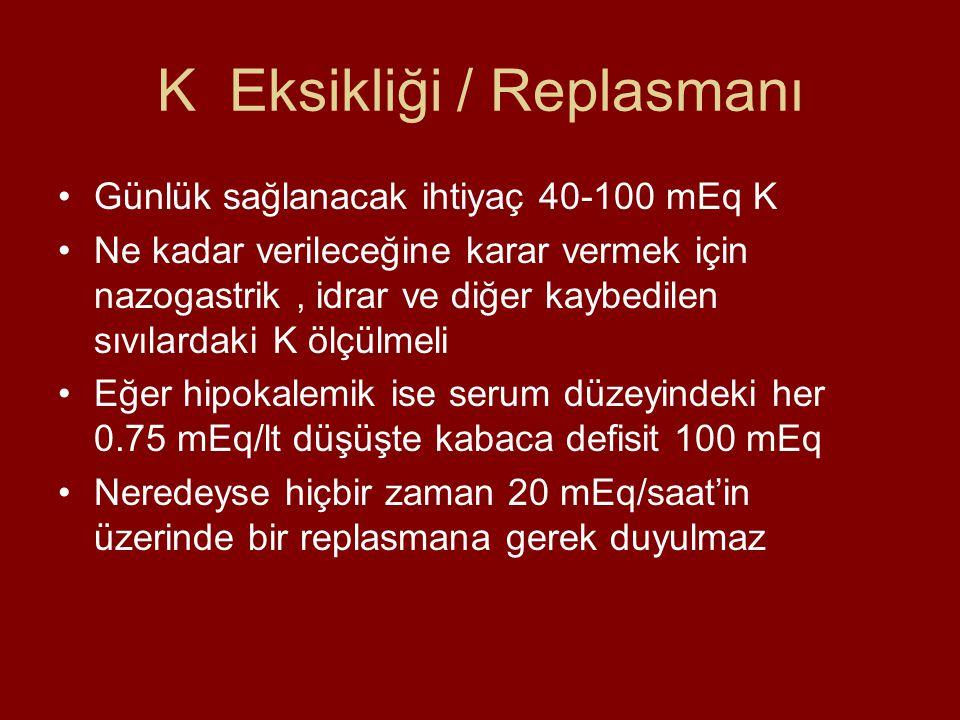 K Eksikliği / Replasmanı Günlük sağlanacak ihtiyaç 40-100 mEq K Ne kadar verileceğine karar vermek için nazogastrik, idrar ve diğer kaybedilen sıvılardaki K ölçülmeli Eğer hipokalemik ise serum düzeyindeki her 0.75 mEq/lt düşüşte kabaca defisit 100 mEq Neredeyse hiçbir zaman 20 mEq/saat'in üzerinde bir replasmana gerek duyulmaz