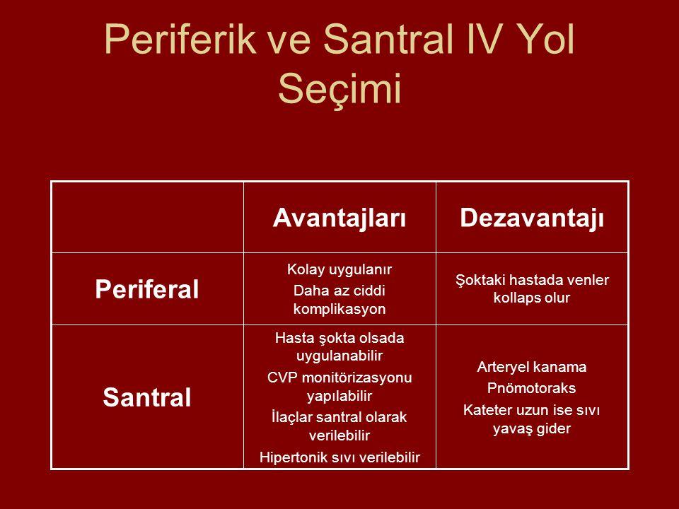 Periferik ve Santral IV Yol Seçimi Arteryel kanama Pnömotoraks Kateter uzun ise sıvı yavaş gider Hasta şokta olsada uygulanabilir CVP monitörizasyonu yapılabilir İlaçlar santral olarak verilebilir Hipertonik sıvı verilebilir Santral Şoktaki hastada venler kollaps olur Kolay uygulanır Daha az ciddi komplikasyon Periferal DezavantajıAvantajları