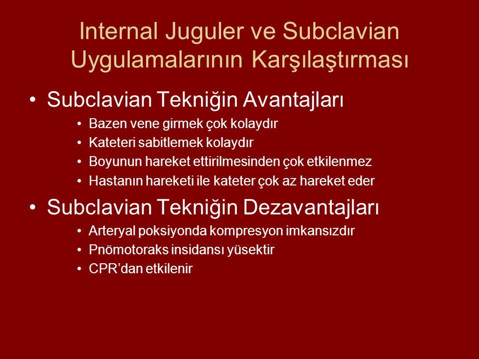 Internal Juguler ve Subclavian Uygulamalarının Karşılaştırması Subclavian Tekniğin Avantajları Bazen vene girmek çok kolaydır Kateteri sabitlemek kolaydır Boyunun hareket ettirilmesinden çok etkilenmez Hastanın hareketi ile kateter çok az hareket eder Subclavian Tekniğin Dezavantajları Arteryal poksiyonda kompresyon imkansızdır Pnömotoraks insidansı yüsektir CPR'dan etkilenir