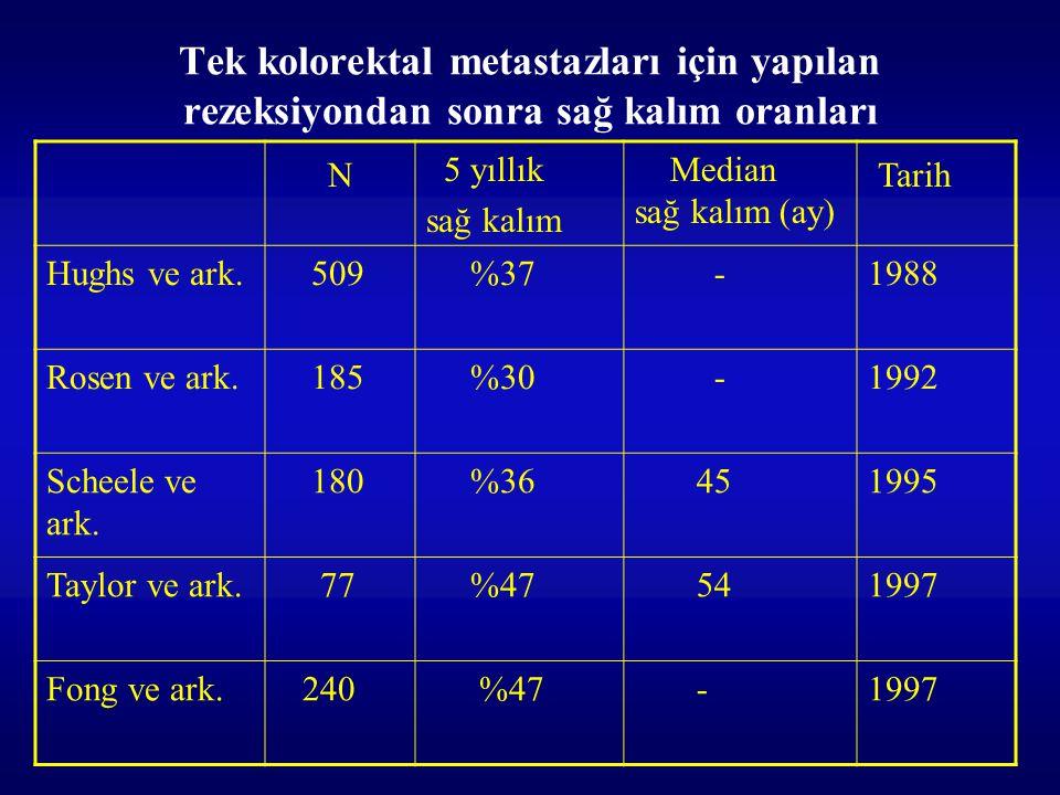 Tek kolorektal metastazları için yapılan rezeksiyondan sonra sağ kalım oranları N 5 yıllık sağ kalım Median sağ kalım (ay) Tarih Hughs ve ark. 509 %37