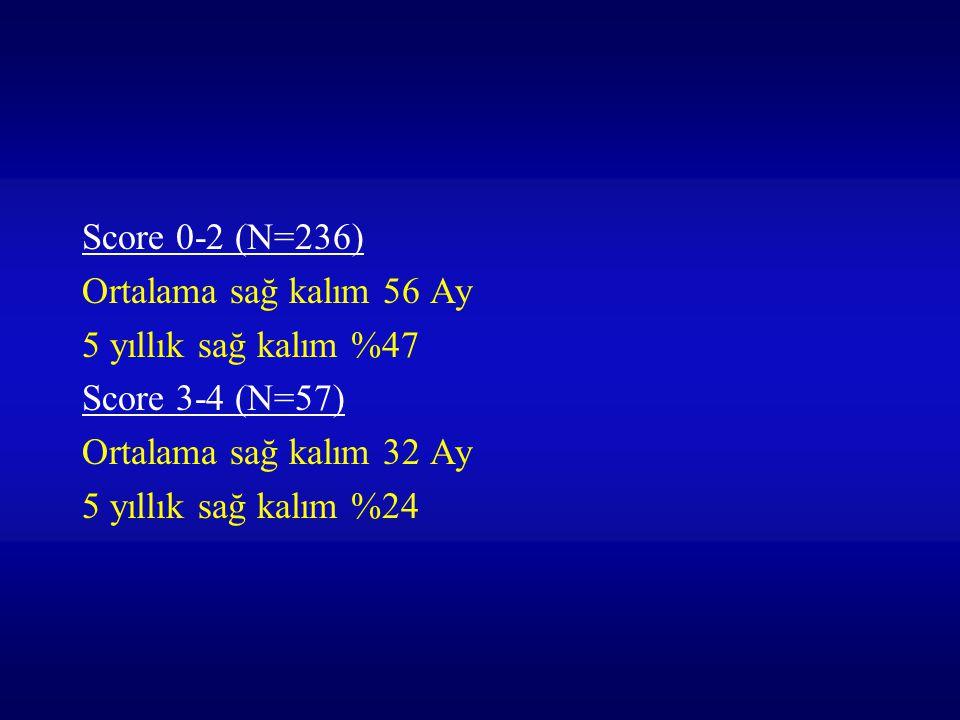 Score 0-2 (N=236) Ortalama sağ kalım 56 Ay 5 yıllık sağ kalım %47 Score 3-4 (N=57) Ortalama sağ kalım 32 Ay 5 yıllık sağ kalım %24