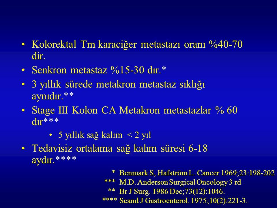 Kolorektal Tm karaciğer metastazı oranı %40-70 dir. Senkron metastaz %15-30 dır.* 3 yıllık sürede metakron metastaz sıklığı aynıdır.** Stage III Kolon