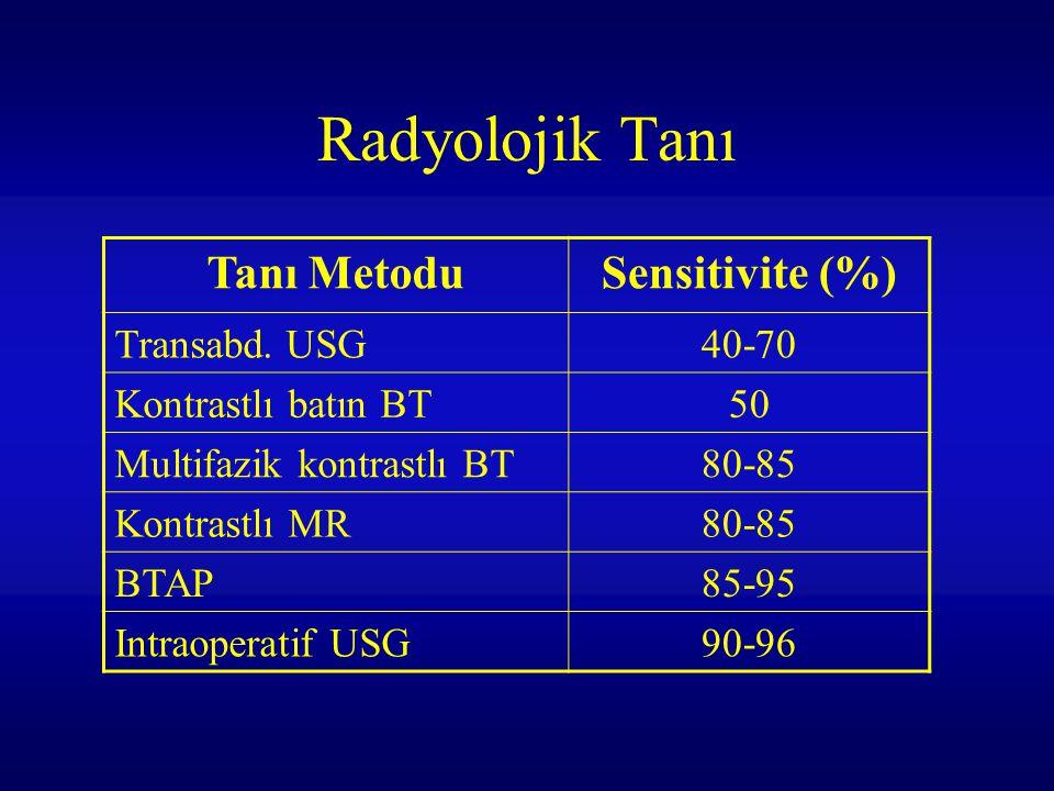 Radyolojik Tanı Tanı MetoduSensitivite (%) Transabd. USG40-70 Kontrastlı batın BT50 Multifazik kontrastlı BT80-85 Kontrastlı MR80-85 BTAP85-95 Intraop