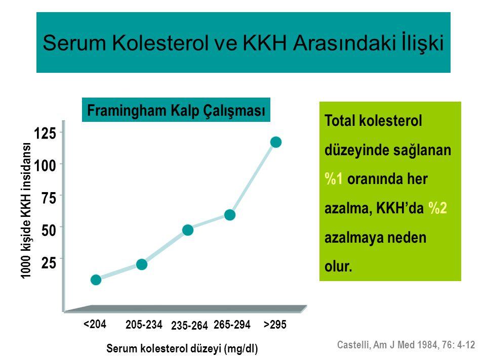 Serum Kolesterol ve KKH Arasındaki İlişki Total kolesterol düzeyinde sağlanan %1 oranında her azalma, KKH'da %2 azalmaya neden olur. Castelli, Am J Me