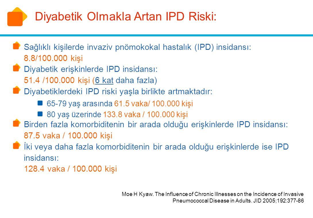 Diyabetik Olmakla Artan IPD Riski: Sağlıklı kişilerde invaziv pnömokokal hastalık (IPD) insidansı: 8.8/100.000 kişi Diyabetik erişkinlerde IPD insidan