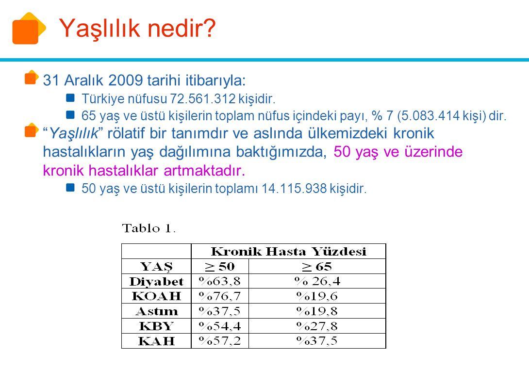 Yaşlılık nedir? 31 Aralık 2009 tarihi itibarıyla: Türkiye nüfusu 72.561.312 kişidir. 65 yaş ve üstü kişilerin toplam nüfus içindeki payı, % 7 (5.083.4