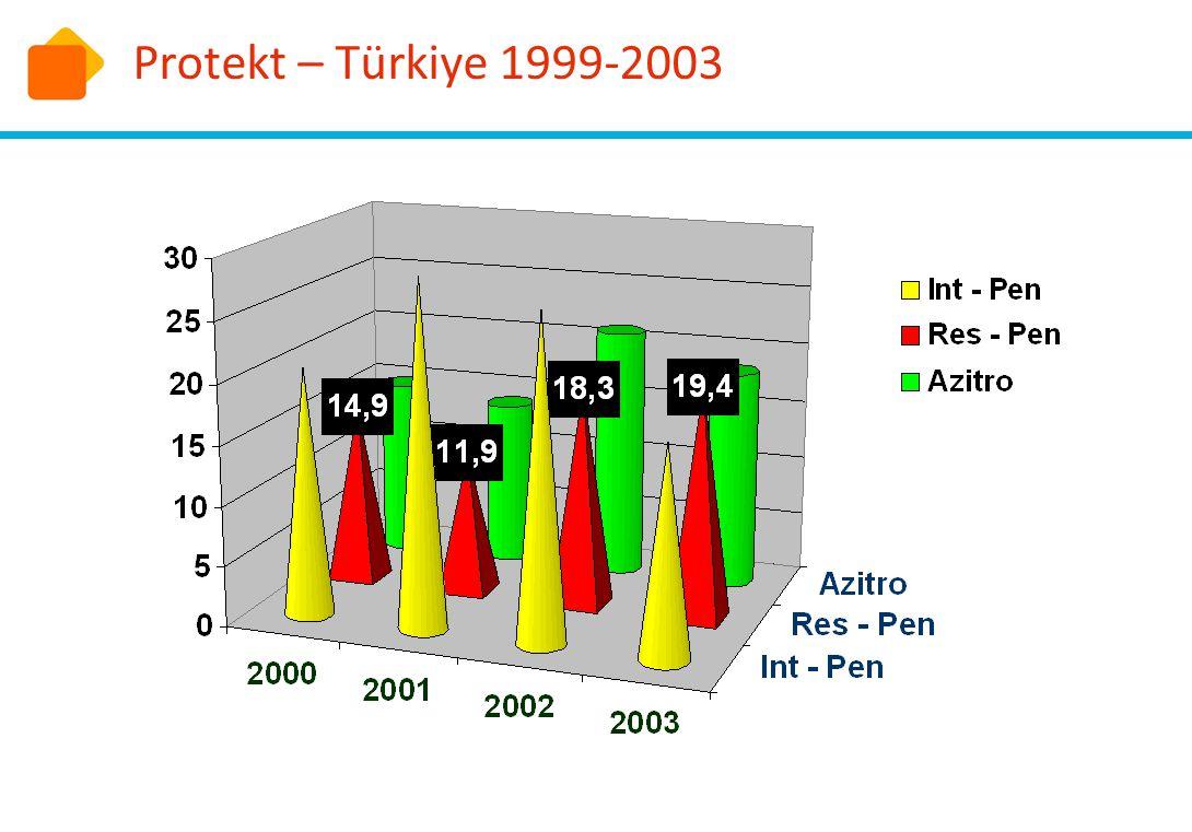 Protekt – Türkiye 1999-2003