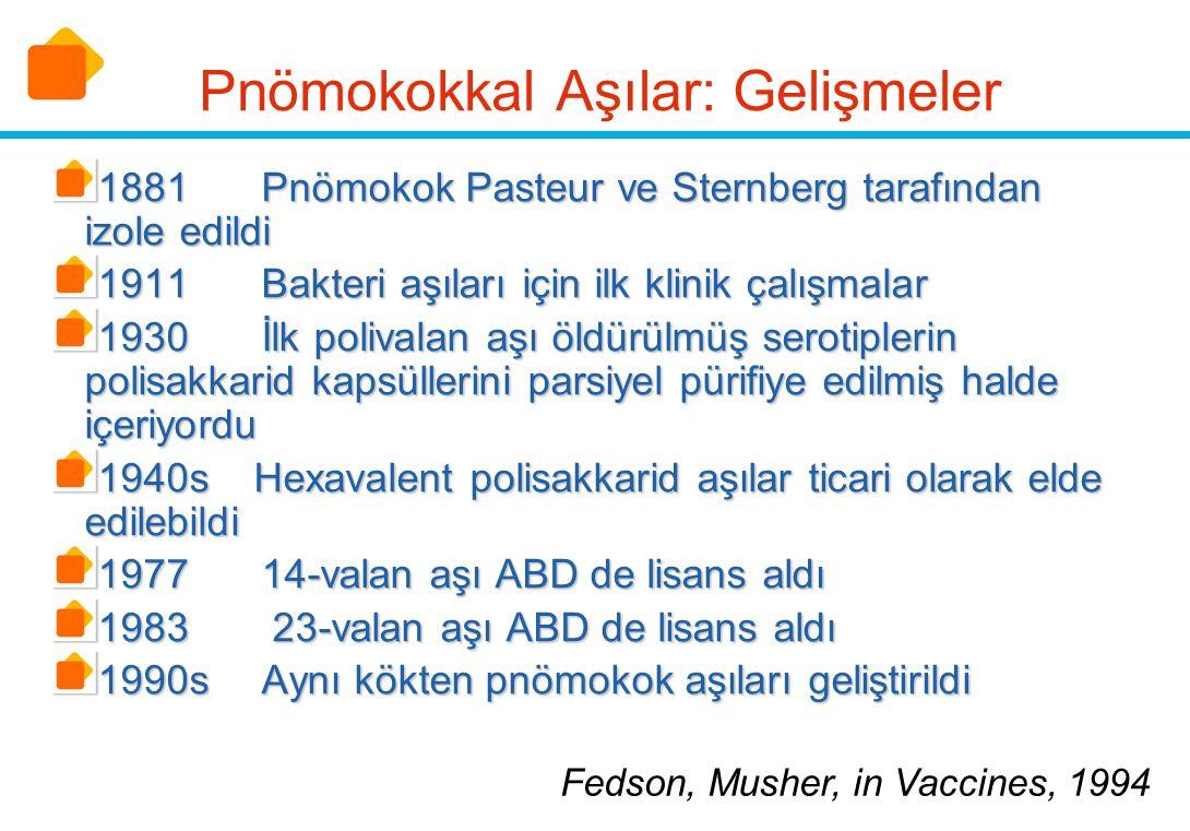 Pnömokokkal Aşılar: Gelişmeler 1881Pnömokok Pasteur ve Sternberg tarafından izole edildi 1911Bakteri aşıları için ilk klinik çalışmalar 1930İlk poliva