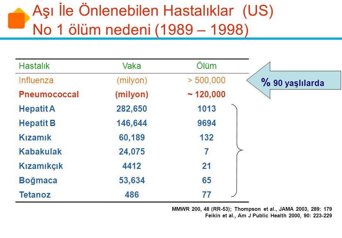 HastalıkVakaÖlüm Influenza(milyon)> 500,000 Pneumococcal(milyon)~ 120,000 Hepatit A282,6501013 Hepatit B146,6449694 Kızamık60,189132 Kabakulak24,0757