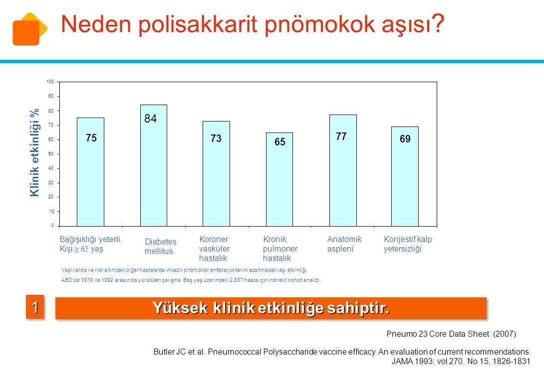 Neden polisakkarit pnömokok aşısı ? 11 Yüksek klinik etkinliğe sahiptir. Pneumo 23 Core Data Sheet (2007). Bağışıklığı yeterli, Kişi ≥ 65 yaş Diabetes