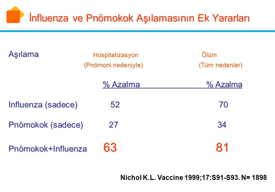 İnfluenza ve Pnömokok Aşılamasının Ek Yararları Aşılama Hospitalizasyon Ölüm (Pnömoni nedeniyle) (Tüm nedenler) Aşılama Hospitalizasyon Ölüm (Pnömoni