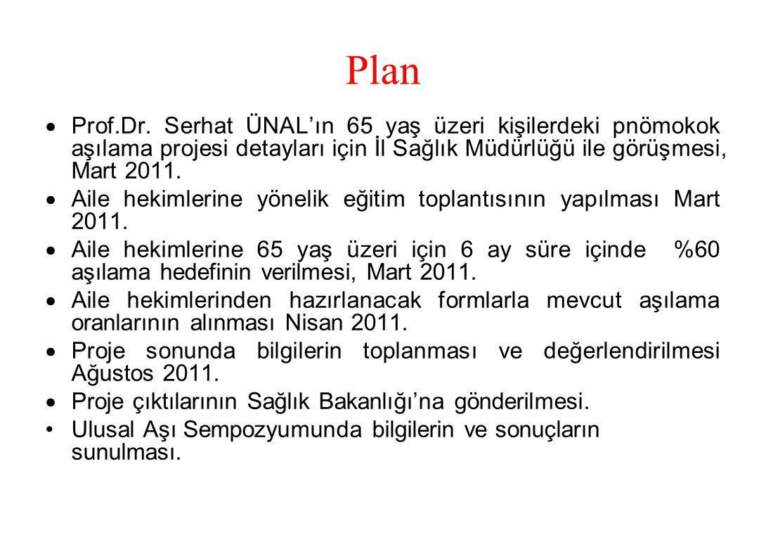 Plan  Prof.Dr. Serhat ÜNAL'ın 65 yaş üzeri kişilerdeki pnömokok aşılama projesi detayları için İl Sağlık Müdürlüğü ile görüşmesi, Mart 2011.  Aile h