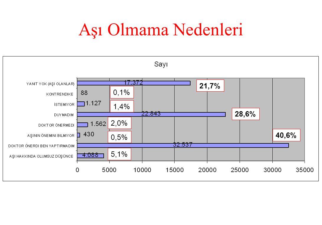 Aşı Olmama Nedenleri 40,6% 5,1% 0,5% 2,0% 28,6% 1,4% 0,1% 21,7%
