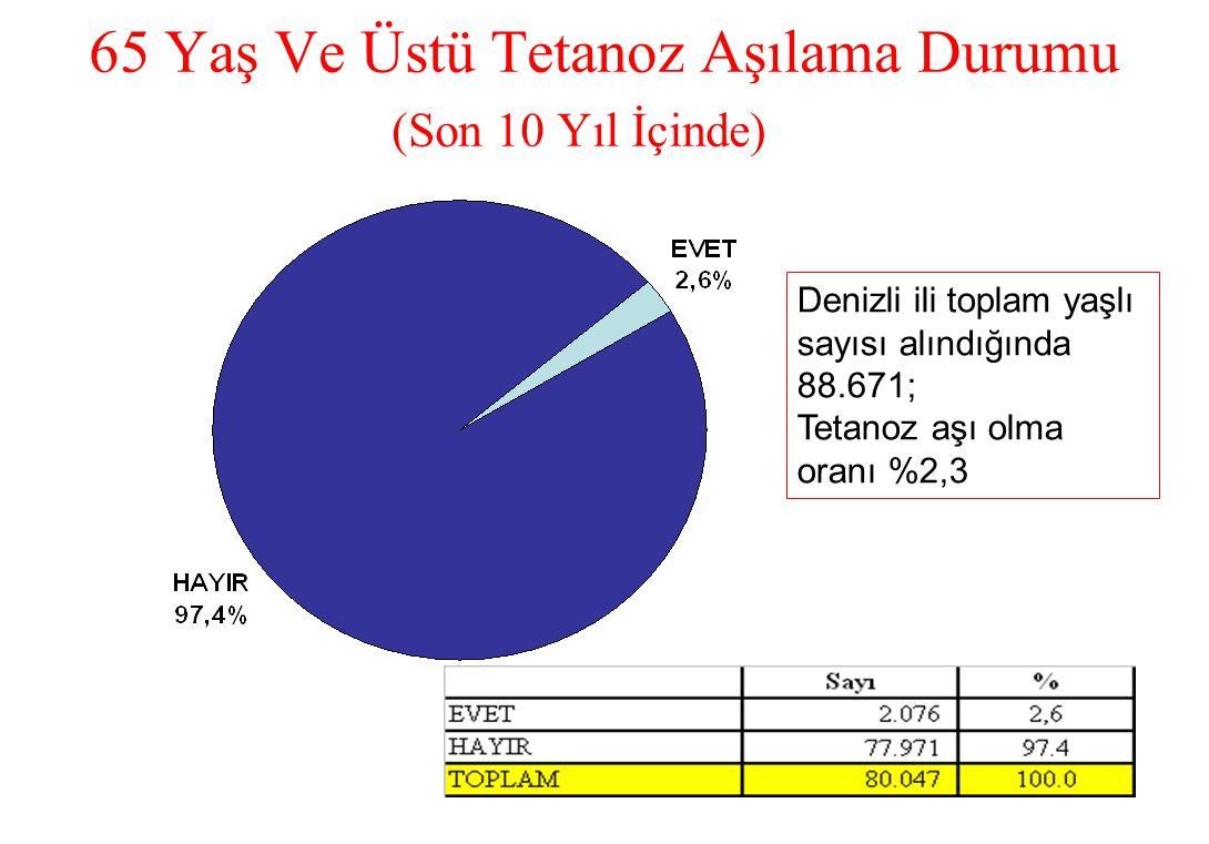 65 Yaş Ve Üstü Tetanoz Aşılama Durumu (Son 10 Yıl İçinde) Denizli ili toplam yaşlı sayısı alındığında 88.671; Tetanoz aşı olma oranı %2,3