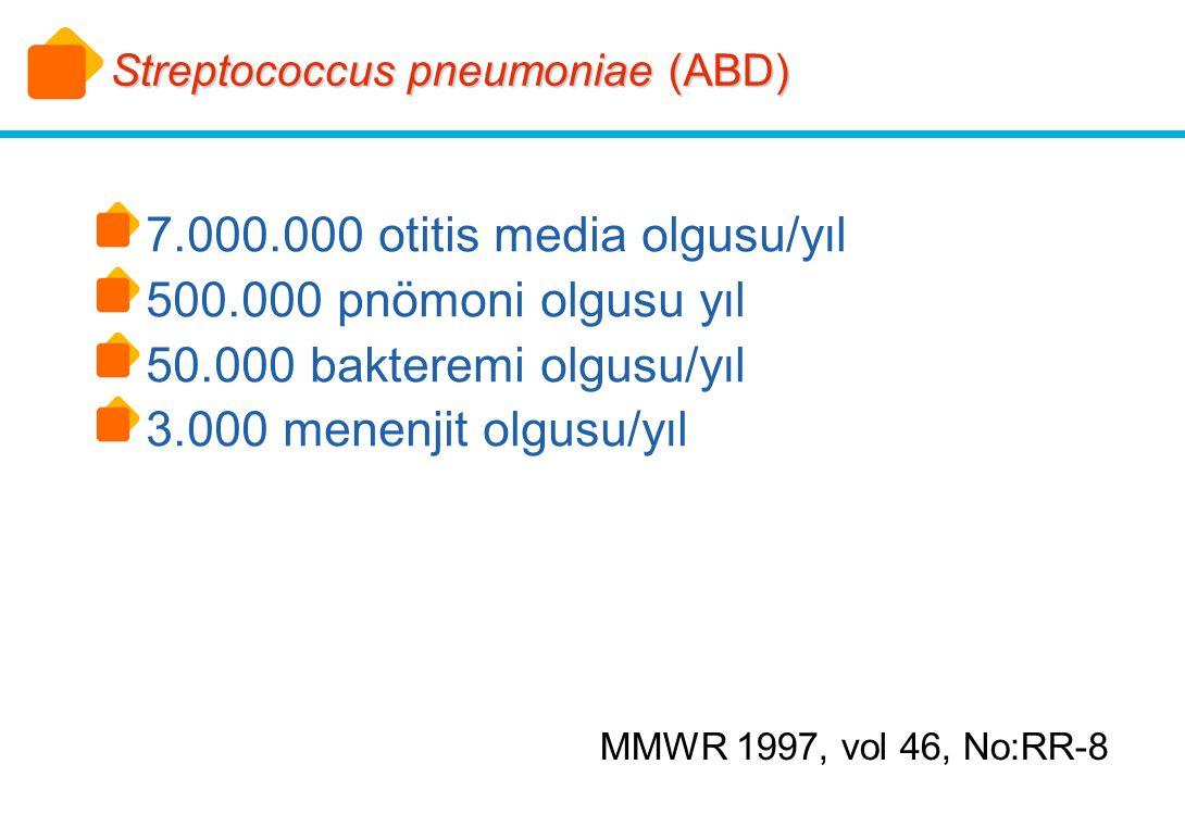 7.000.000 otitis media olgusu/yıl 500.000 pnömoni olgusu yıl 50.000 bakteremi olgusu/yıl 3.000 menenjit olgusu/yıl Streptococcus pneumoniae (ABD) MMWR