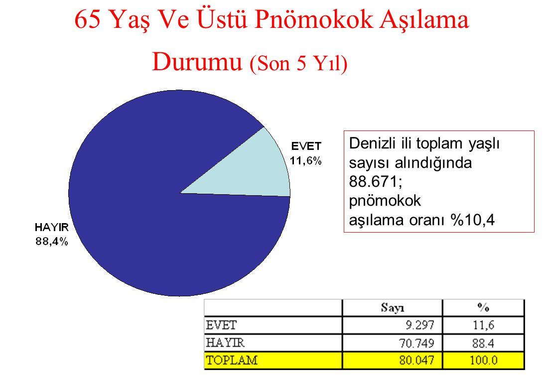 65 Yaş Ve Üstü Pnömokok Aşılama Durumu (Son 5 Yıl) Denizli ili toplam yaşlı sayısı alındığında 88.671; pnömokok aşılama oranı %10,4
