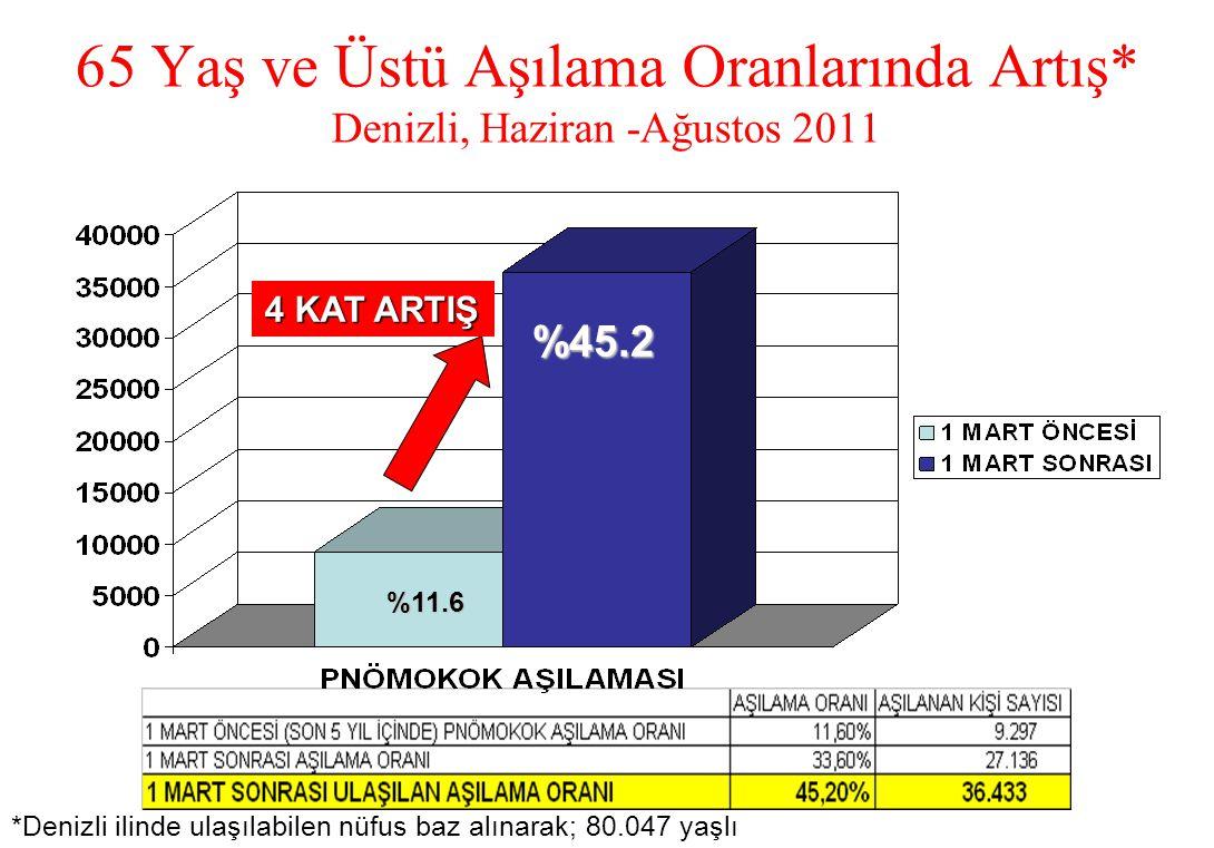 65 Yaş ve Üstü Aşılama Oranlarında Artış* Denizli, Haziran -Ağustos 2011 4 KAT ARTIŞ %11.6 %45.2 *Denizli ilinde ulaşılabilen nüfus baz alınarak; 80.0
