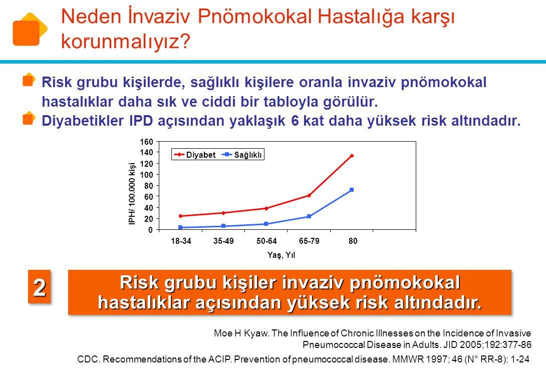 Diyabetik Olmakla Artan IPD Riski: 2005 yılında Journal of Infectious Diseases dergisinde yayınlanan, Kyaw ve arkadaşlarının gerçekleştirdiği bir çalışmada: 18 yaş üstü sağlıklı ve risk grubu yaklaşık 15 milyon erişkinde invaziv pnömokokal hastalık insidansına bakılmıştır.