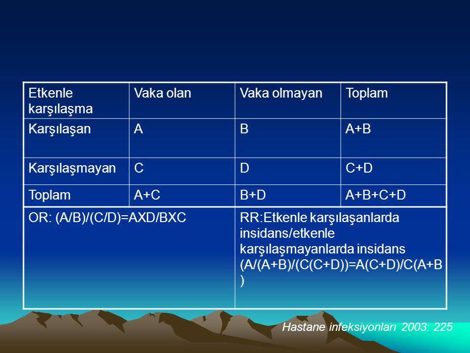 Etkenle karşılaşma Vaka olanVaka olmayanToplam KarşılaşanABA+B KarşılaşmayanCDC+D ToplamA+CB+DA+B+C+D OR: (A/B)/(C/D)=AXD/BXCRR:Etkenle karşılaşanlarda insidans/etkenle karşılaşmayanlarda insidans (A/(A+B)/(C(C+D))=A(C+D)/C(A+B ) Hastane infeksiyonları 2003: 225