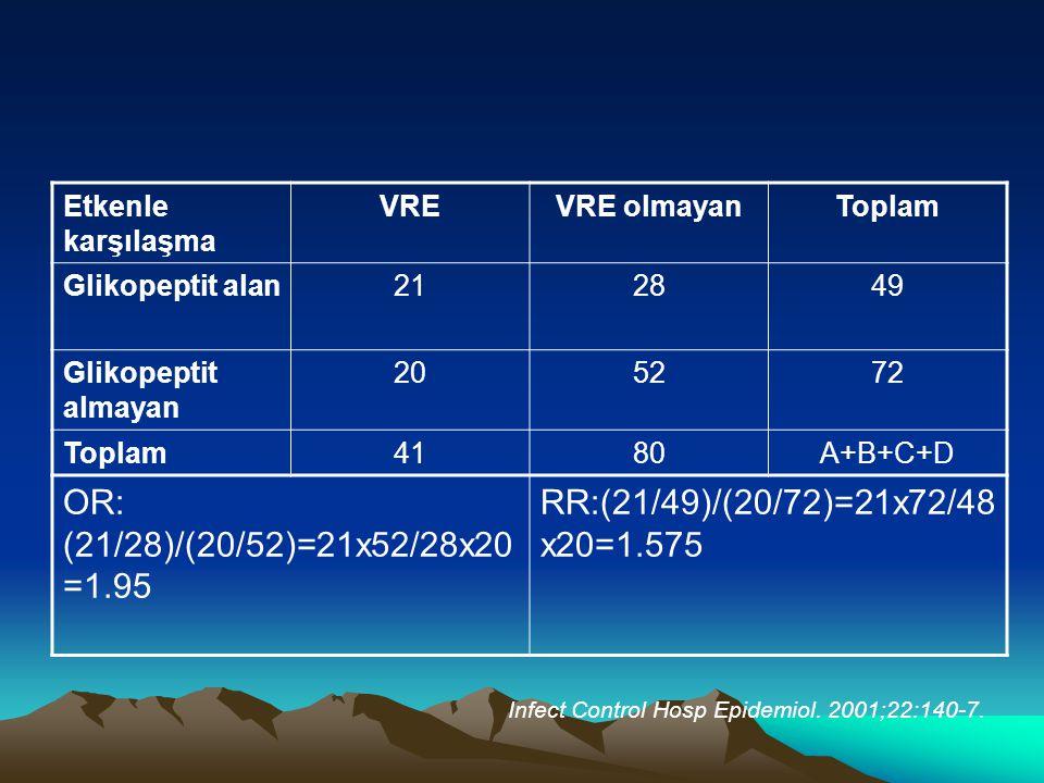 Etkenle karşılaşma VREVRE olmayanToplam Glikopeptit alan212849 Glikopeptit almayan 205272 Toplam4180A+B+C+D OR: (21/28)/(20/52)=21x52/28x20 =1.95 RR:(21/49)/(20/72)=21x72/48 x20=1.575 Infect Control Hosp Epidemiol.