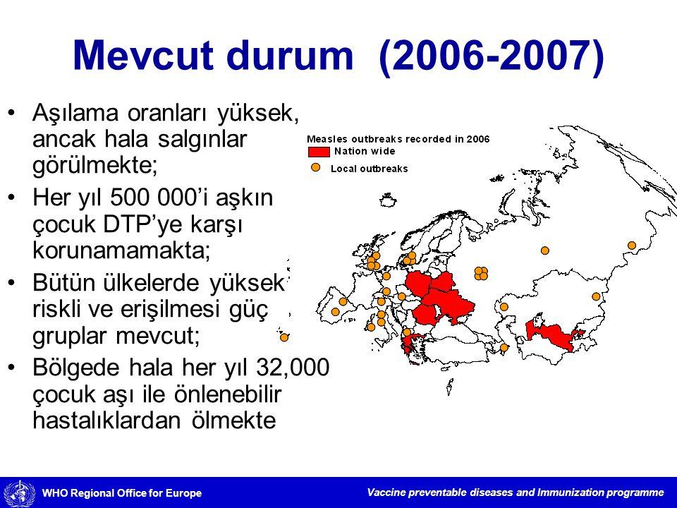 WHO Regional Office for Europe Vaccine preventable diseases and Immunization programme Bildirilen kızamık vakaları DSÖ Avrupa Bölgesi, 1990-2006 # Cases %90'ı 6 ülkeden %93'ü 7 ülkeden %82'si 1 ülkeden Kaynak: WHO/UNICEF Ortak Bildirim Formu