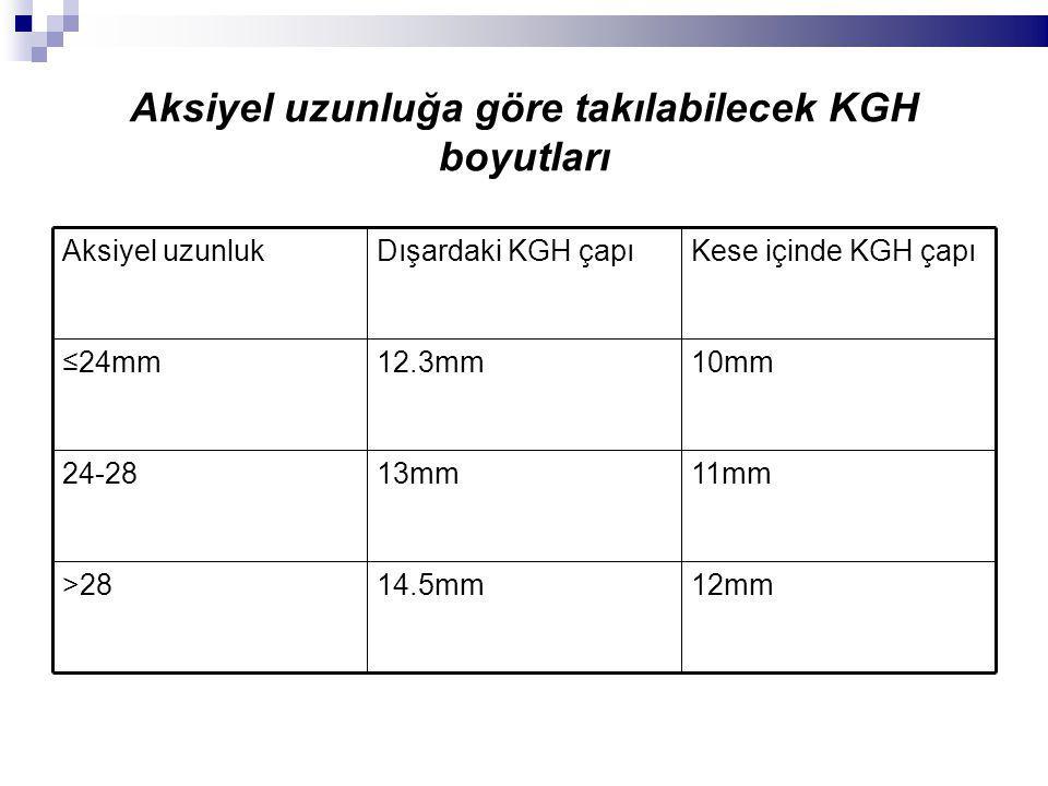 Aksiyel uzunluğa göre takılabilecek KGH boyutları 12mm14.5mm>28 11mm13mm24-28 10mm12.3mm≤24mm Kese içinde KGH çapıDışardaki KGH çapıAksiyel uzunluk