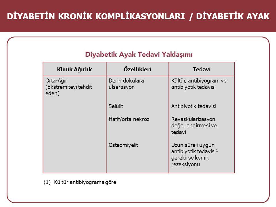 DİYABETİN KRONİK KOMPLİKASYONLARI / DİYABETİK AYAK Klinik AğırlıkÖzellikleriTedavi Orta-Ağır (Ekstremiteyi tehdit eden) Derin dokulara ülserasyon Selü