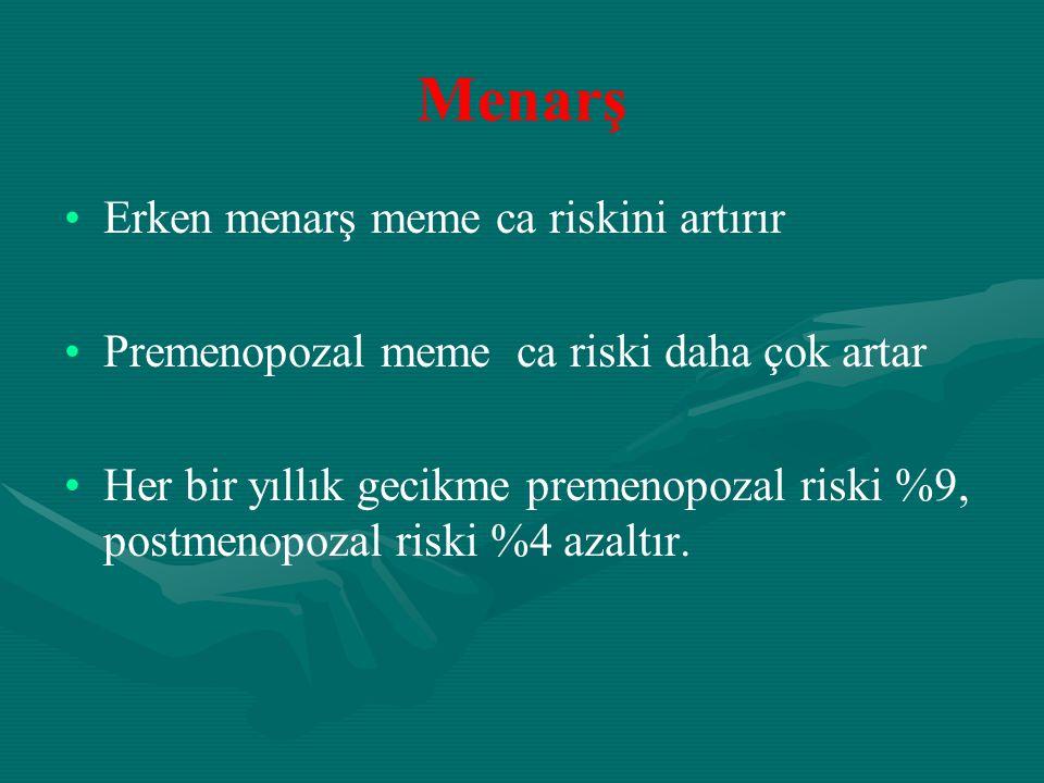 Menarş Erken menarş meme ca riskini artırır Premenopozal meme ca riski daha çok artar Her bir yıllık gecikme premenopozal riski %9, postmenopozal risk