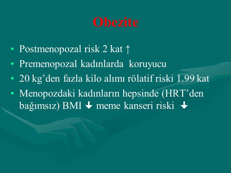 Obezite Postmenopozal risk 2 kat ↑ Premenopozal kadınlarda koruyucu 20 kg'den fazla kilo alımı rölatif riski 1.99 kat Menopozdaki kadınların hepsinde