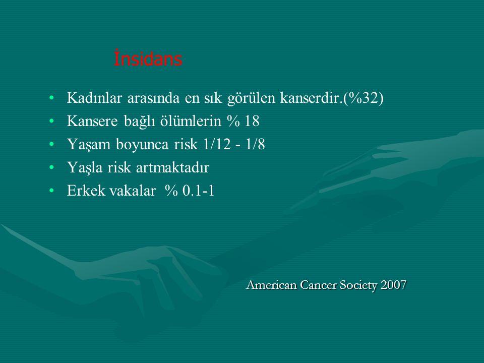 Kadınlar arasında en sık görülen kanserdir.(%32) Kansere bağlı ölümlerin % 18 Yaşam boyunca risk 1/12 - 1/8 Yaşla risk artmaktadır Erkek vakalar % 0.1