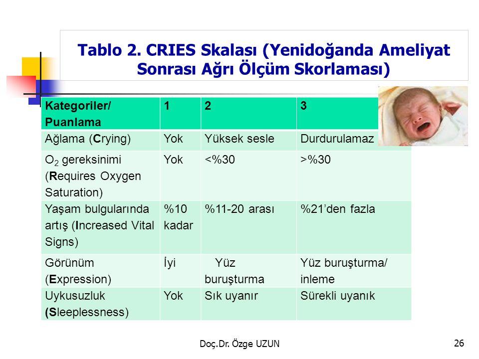 Tablo 2. CRIES Skalası (Yenidoğanda Ameliyat Sonrası Ağrı Ölçüm Skorlaması) Kategoriler/ Puanlama 123 Ağlama (Crying)YokYüksek sesleDurdurulamaz O 2 g