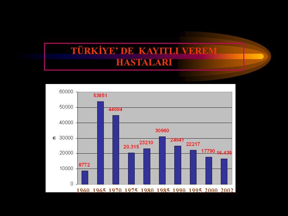 TÜRKİYE' DE KAYITLI VEREM HASTALARI 1960 1965 1970 1975 1980 1985 1990 1995 2000 2002