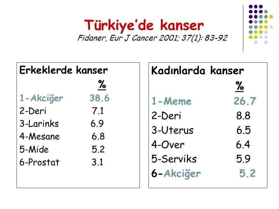Erkeklerde kanser % 1-Akciğer 38.6 2-Deri 7.1 3-Larinks 6.9 4-Mesane 6.8 5-Mide 5.2 6-Prostat 3.1 Türkiye'de kanser Fidaner, Eur J Cancer 2001; 37(1): 83-92 Kadınlarda kanser % 1-Meme 26.7 2-Deri 8.8 3-Uterus 6.5 4-Over 6.4 5-Serviks 5.9 6-Akciğer 5.2