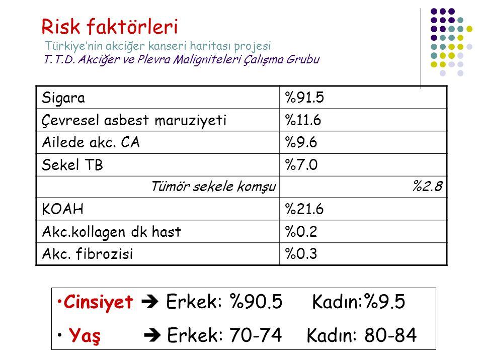 Risk faktörleri Türkiye'nin akciğer kanseri haritası projesi T.T.D.